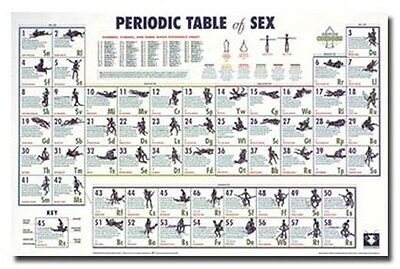 PERIODIC TABLE OF SEX POSTER 58 Positions RARE 24X36