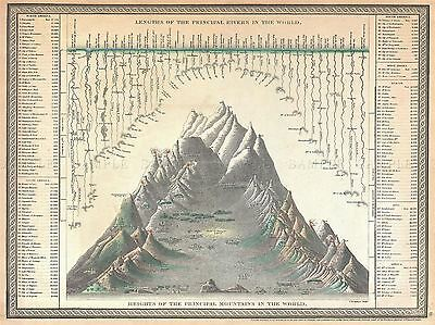 Geography Map Illustrated Old Major River Mountain Height Length Print Bb4428A