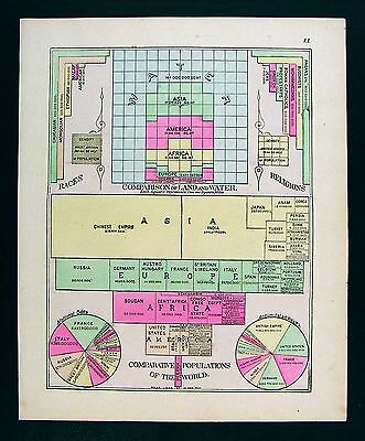1885 Tunison Map World Population Chart Races Religions National Debt Railroads
