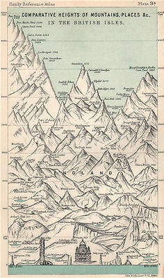 British Isles - Comparative Heights of Mountains, Places. BARTHOLOMEW 1904 map