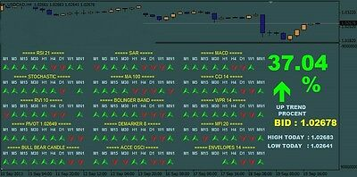 All in one Forex and Binary Indicator (MT4)