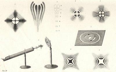 SCIENCE. Polarization of light (2)  1880 old antique vintage print picture