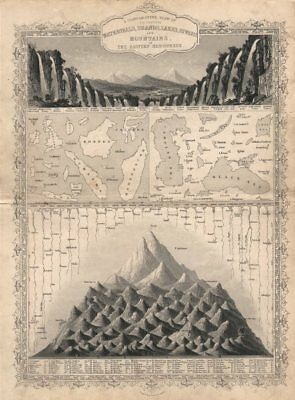 EASTERN HEMISPHERE. Falls rivers mountains. No Everest. TALLIS/RAPKIN c1851 map