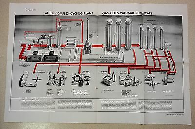 1952 Humble Oil Gas Plant Katy Texas Poster