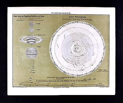 1875 Meyer Map - Planet Orbits Solar System Sun Earth Venus Mars Jupiter Saturn