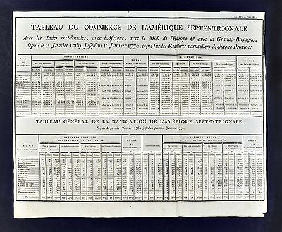 1779 Trade Chart British America Colonies Virginia Carolina Canada United States