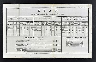 1779 Trade Chart - Great Banks Cod Fishing  Newfoundland Canada France St Pierre