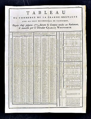 1779 Trade Document Import Export Chart Great Britain & East Indies Orient Asia