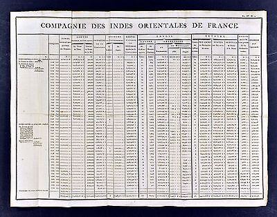 1779 Document - French East Indies Company Income Dividends Ships & Crew France