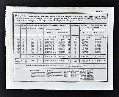 1779 Document - Dutch East Indies Company Expenses - Ships Crew Revenue Dividend