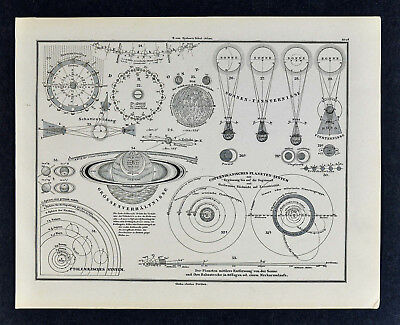 1880 Sydow Map - Solar System Planets Orbits Celestial Spheres Earth Sun Eclipse