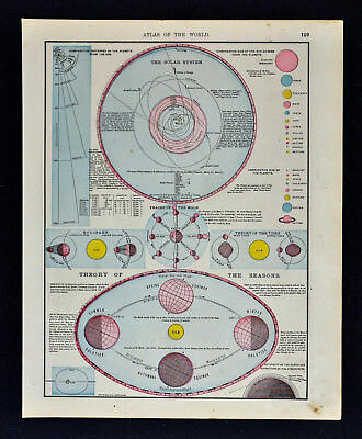 1900 Rand McNally Map - Solar System - Planets Seasons Eclipse Tides Earth Moon