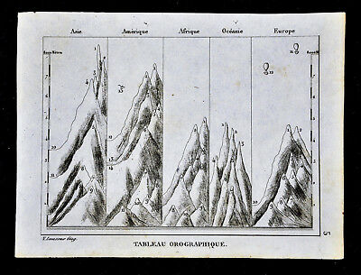 c 1835 Levasseur Map - Mountains of the World - Asia America Europe Atlas Chart