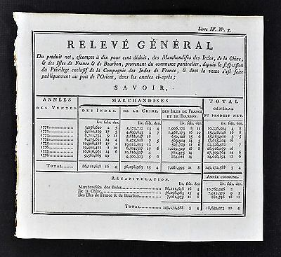 1774 Document French Indies Company Trade - Net Income from Indies China & Isles