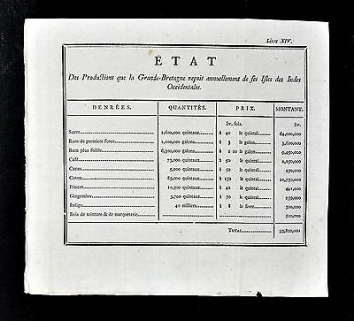 1779 Document - Great Britain Imports from West Indies Sugar Rum Coffee Cacao et