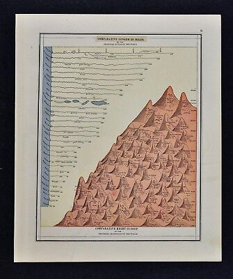 1885 Watson Map - Principal Mountains of the World & Longest Rivers Mt. Everest