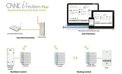 OWL Intuition-HW Smart Internet Central Heating System & Water Control Wireless