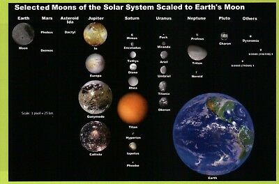 Moons of the Solar System to Scale with the Earth, Saturn etc., NASA -- Postcard