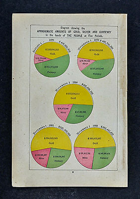 1885 McNally Atlas Chart - Gold Silver Currency from 1879 to 1882 - Dollars