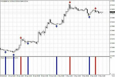 ✓ FUTURE VOLUME BEST Forex Indicator | Profitable Forex Strategy | Forex  System