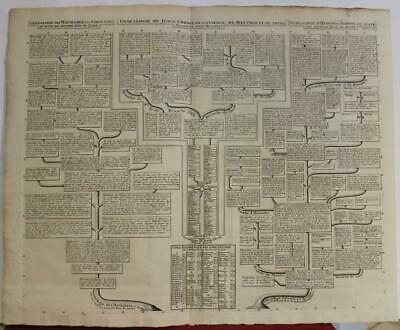 Jesus Christ Hasmonean Dynasty 1720 Chatelain Large Antique Family Tree Map