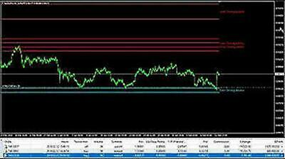 ✓ PROFESSIONAL SNIPER MARKET BEST FOREX SYSTEM 100% HIGHLY Profitable Strategy