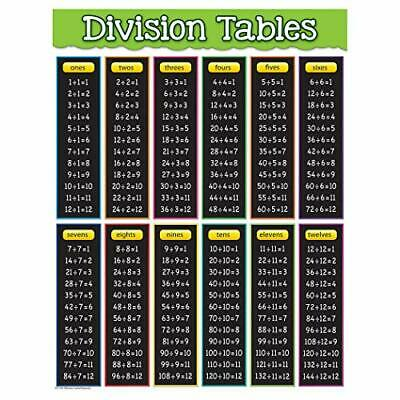 Teacher Created Resources Division Tables Chart (7578)