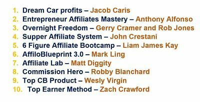 Affiliate Marketing 10 BEST Affiliate Marketing Courses - Photo Showing the List